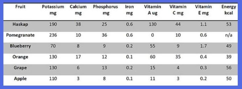 haskap nutrition chart